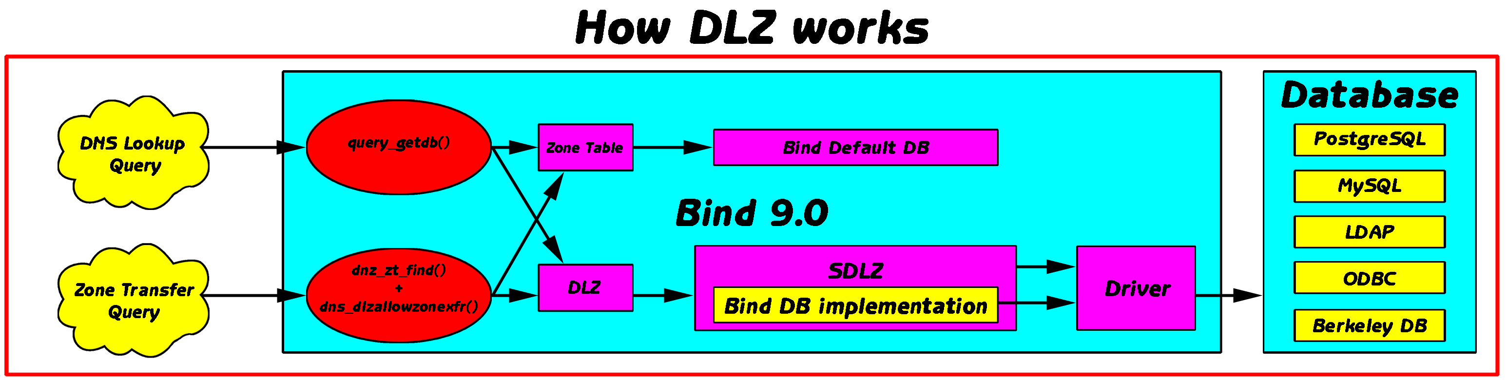 BIND DLZ MYSQL DRIVERS FOR WINDOWS VISTA